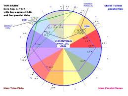 Magi Astrology Financial Astrology Astrology Software