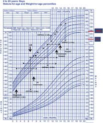 Age And Weight Chart For Female In Kg Inspirational 16 Illustration Weight Chart For Females By