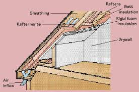 insulating a finished attic how to insulate roof e99