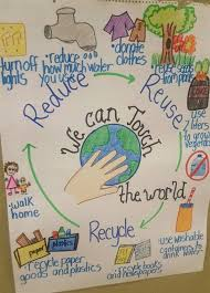 Reduce Reuse Recycle Anchor Chart Earth Poster Earth