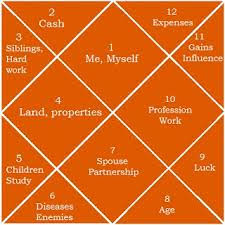 Free Birth Chart Prediction Get Future Predictions With Your Astrology Birth Chart