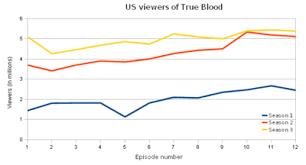 True Blood Wikipedia