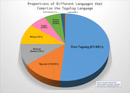 List Of Loanwords In Tagalog Wikipedia