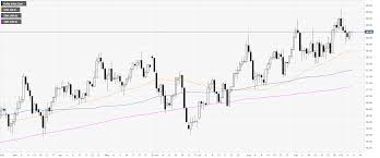 Us Dollar Index Technical Analysis Dxy Picking Up Steam