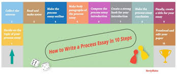 in project report how to write conc a conclusion for essay  how to write a process essay having 30 wonderful topic examples conclusion for persuasive infogr how