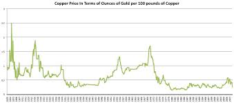Price Of Copper History Us Oil Importers