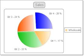 Telerik Pie Chart Example Pie Charts Ui For Winforms Documentation Telerik Ui For