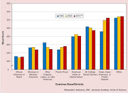 Sat Scores By Race Ethnicity Ethnic American All Colleges
