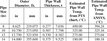 Pipe Wall Chart Comparison Of Pipe Wall Temperature From Pts Chart With