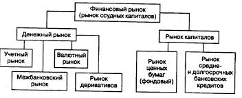 Финансовый рынок рынок капиталов и рынок ценных бумаг фондовая  Структура финансового рынка