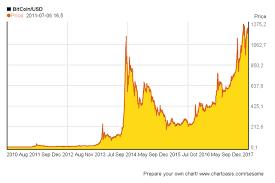 Bitcoin Exchange Chart History Btc Steemit