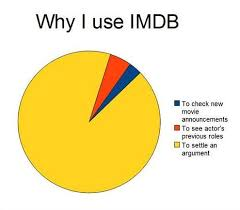 Make Me A Pie Chart This Pie Chart About Imdb Is Pretty Accurate I Love To