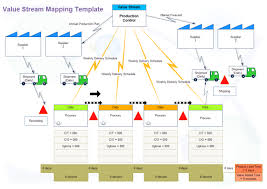 Value Stream Mapping Examples Value Stream Map Free Value Stream Map Templates