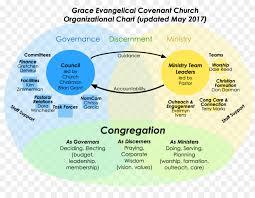Church Organizational Chart Church Cartoon Png Download 1024 791 Free Transparent