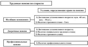 Ответы vinyl fest ru скажите как писать защитное слово к диплому  Пенсионное обеспечение курсовая 2017