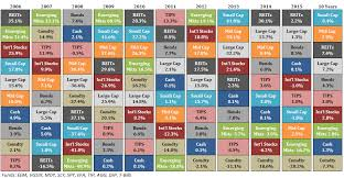 Callan Method Charts The Callan Periodic Table Of Investment Returns Rcm