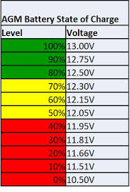 Are You Damaging Your 12v Batteries