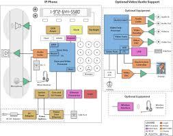 block diagram of mobile phone the wiring diagram apps and block diagrams ip phone wired solution folder jp mobile block diagram