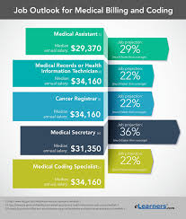 Medical billing and coding are two closely related aspects of the modern health care industry. Medical Billing And Coding Salaries And Job Outlook