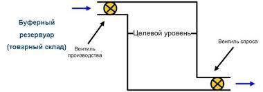 Реферат Организация и управление производственным процессом  Рисунок 1 Модель товарного склада с точки зрения производства партиями
