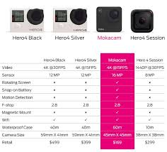 Mokacam Vs Gopro Comparison Chart 4k Shooters Pertaining