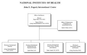 Nih Organizational Chart Gbpusdchart Com