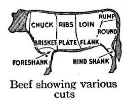 beef wholesale cuts. Plain Cuts Beef Carcass Breakdown In Wholesale Cuts S