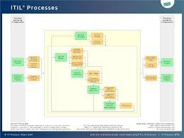 Itil Processes It Process Wiki