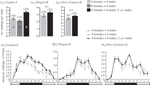 drosophila melanogaster females change mating behaviour and figure