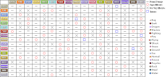 Trading Card Size Chart Pokemon Tcg Weakness And Resistance Chart