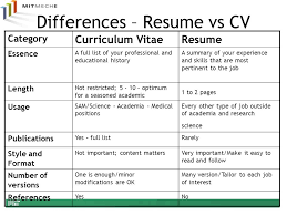 The Difference Between a Resume and a CV All About Writing