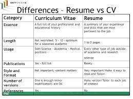 Curriculum Vitae Vs Resume Fascinating Cv Versus Resumes Canreklonecco