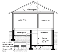 Radon Level Chart Guide For Radon Measurements In Residential Dwellings Homes