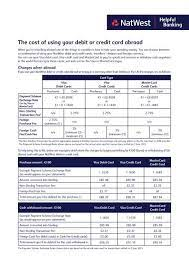 debit or credit card abroad natwest
