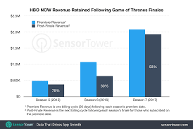 Hbo Game Of Thrones Chart Hbo Now Has Retained More Of Its Game Of Thrones Audience