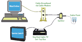 how to setup cable broadband connection starhub support wired home network diagram at Wired Broadband Diagram