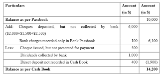 Bank Reconcilation Bank Reconciliation Example Best 4 Example Of Bank