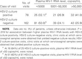 herpes simplex virus type