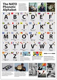 A phonetic alphabet is a list of words used to identify letters in a message transmitted by radio or telephone. The Nato Phonetic Alphabet Poster Tiger Moon