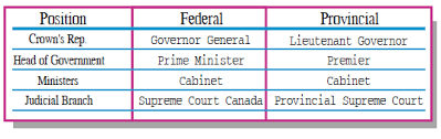 Government Comparison Chart Canada A Country By Consent The Canadian Government