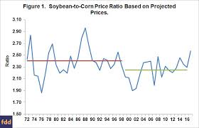 Soybean Futures Price Chart Relationships Of Soybean To Corn Price Ratios Between