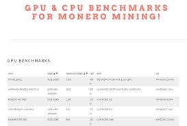Hashrate Benchmarks For Monero Cpu And Gpu Mining Crypto