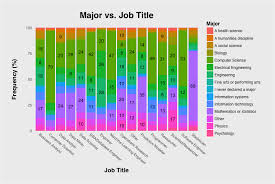 Jobs For Comp Sci Majors How To Become A Data Scientist Towards Data Science