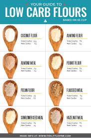 Flour To Coconut Flour Conversion Chart Your Low Carb Flour Guide Baking Low Carb Wheat Free