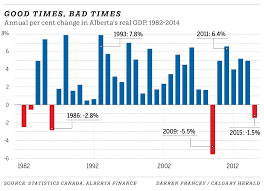 Oil Prices Alberta Chart Varcoe Miserable Alberta Recession No Match For 80s