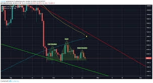 Tone Vays Bitcoin Chart Bitcoin May Head To The Low 7000s According To Tone Vays