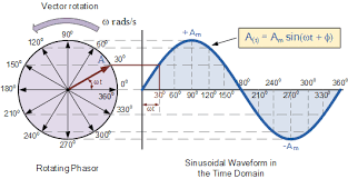 phasor diagram and phasor algebra used in ac circuits phasor diagram of a sine wave