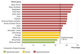 Ethnic Groups In The Uk Chapter 5 Inequalities In Health Gov Uk