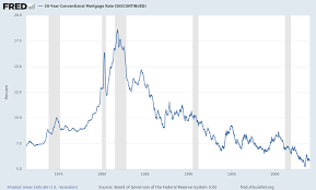 Fred Mortgage Rates Chart 30 Year Conventional Mortgage Rate Discontinued Mortg