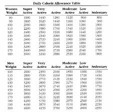 Cogent Calorie Chart By Age And Weight Food Calorie Intake